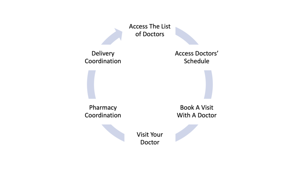 Process to visit with your doctor through v-Medico app